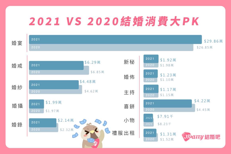 【圖說二】2021年在婚禮預算分布上,婚宴以及婚禮布置的費用有微幅的增加。