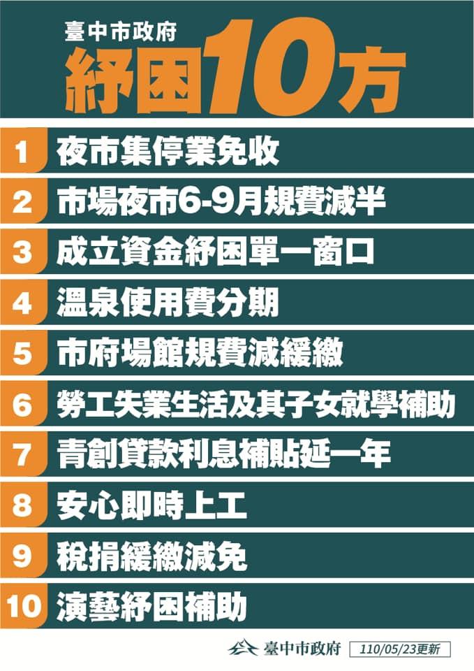 台中市政府提出紓困十方
