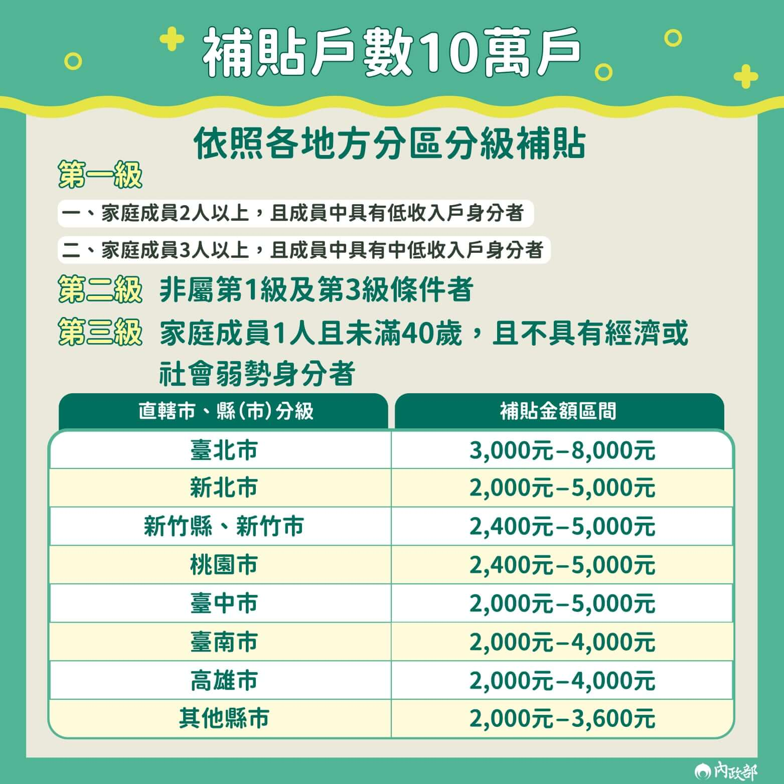 各縣市租金補貼額度。