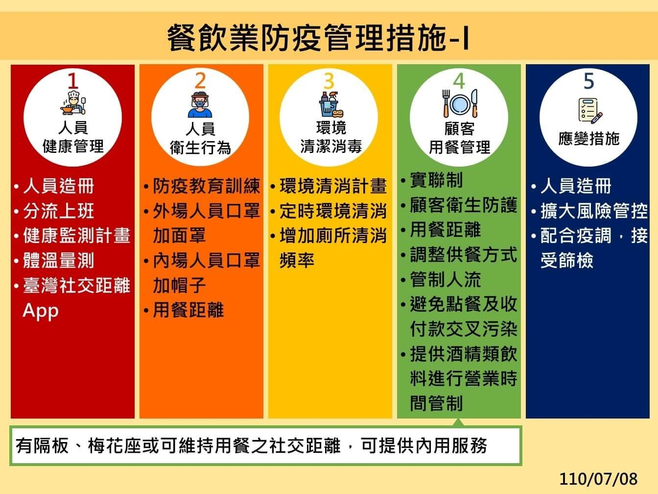 餐飲業防疫管理5大措施