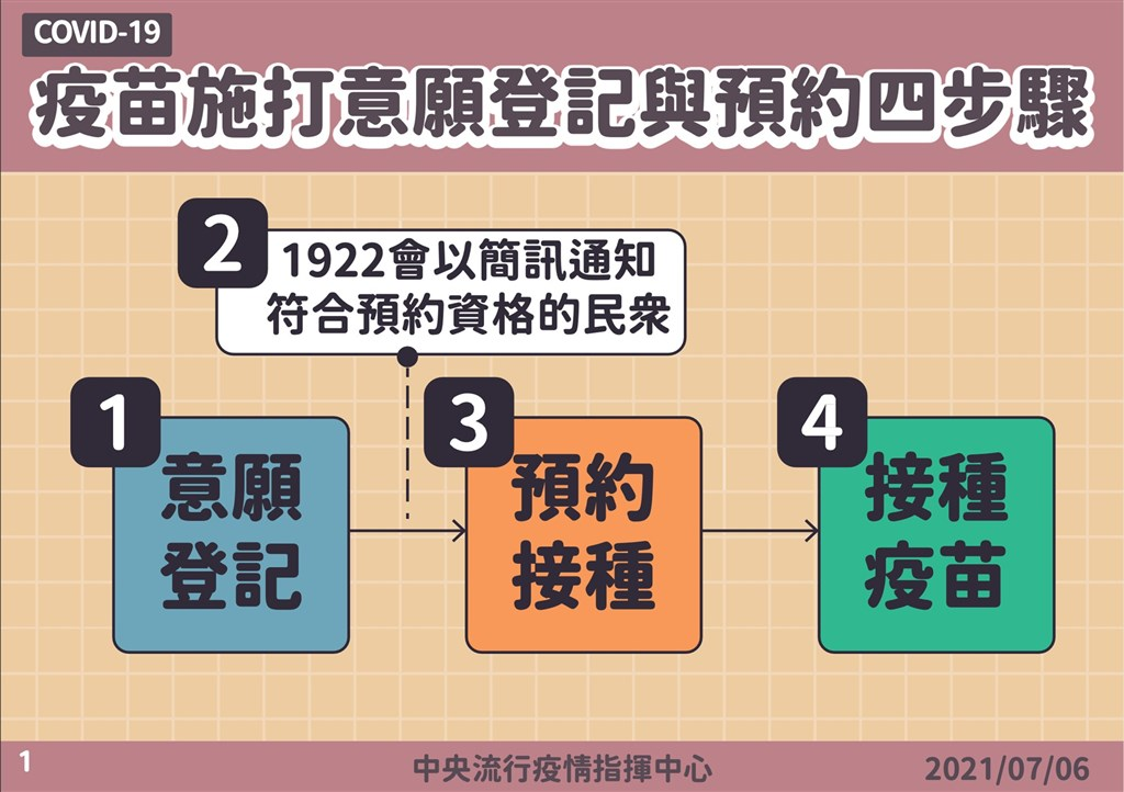 疫苗預約平台四步驟。