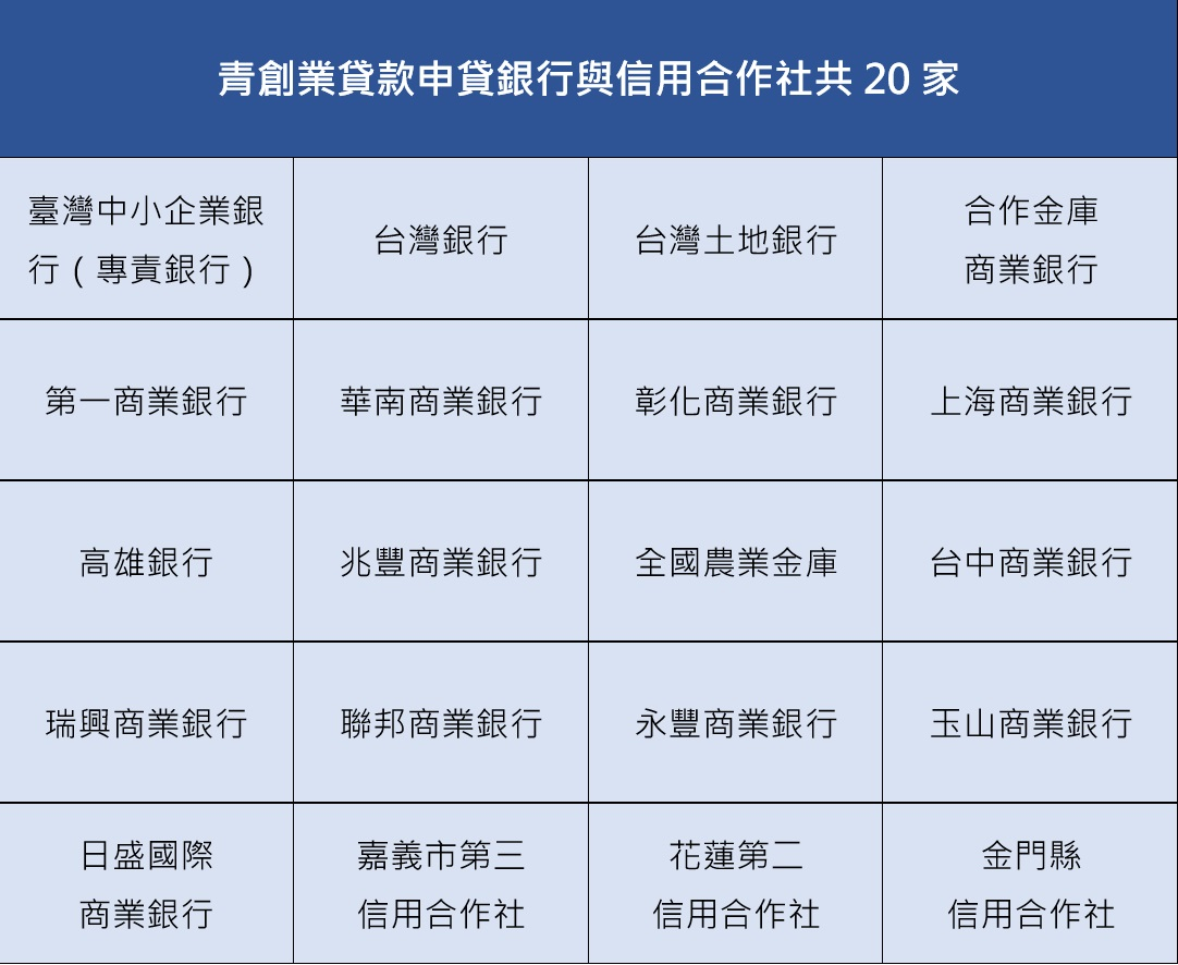 青創業貸款申貸銀行與信用合作社共20家