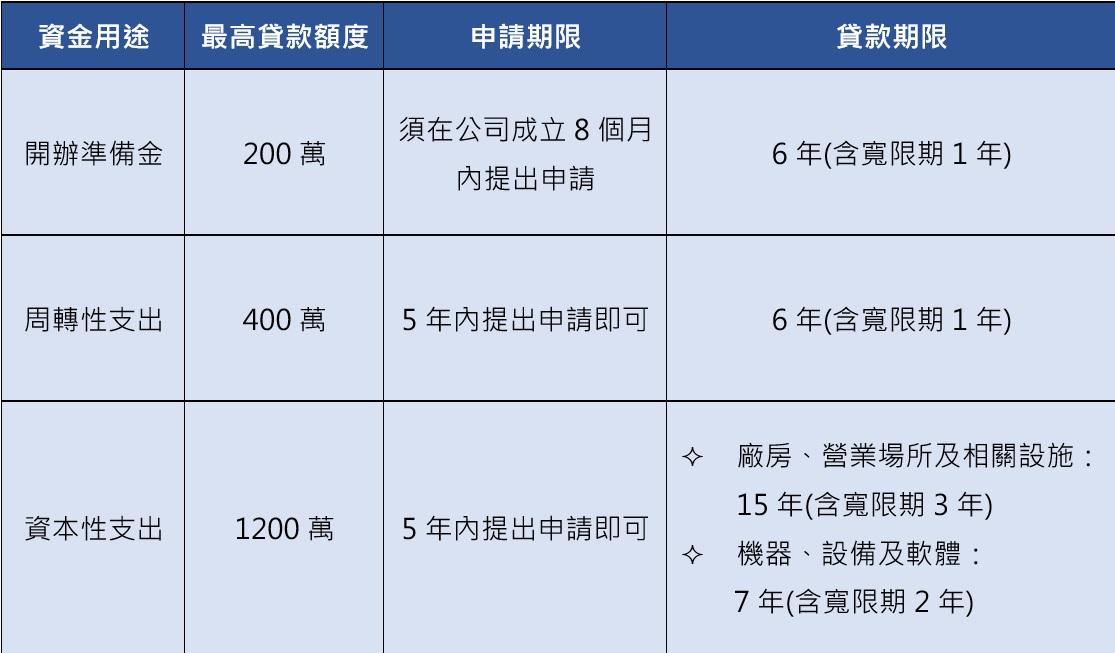 青創貸款申貸額度、資金用途、申請時限及貸款期限