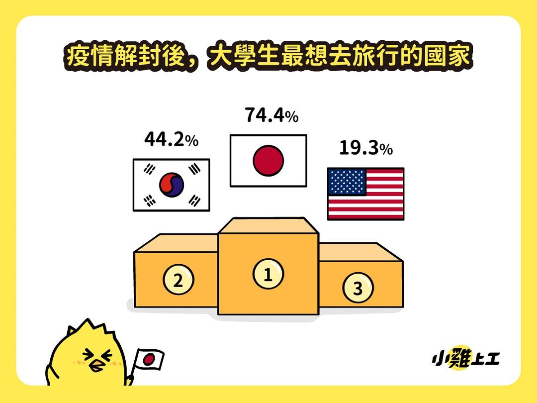 大學生解封後「最想去國家TOP3」依序為日本、韓國、美國