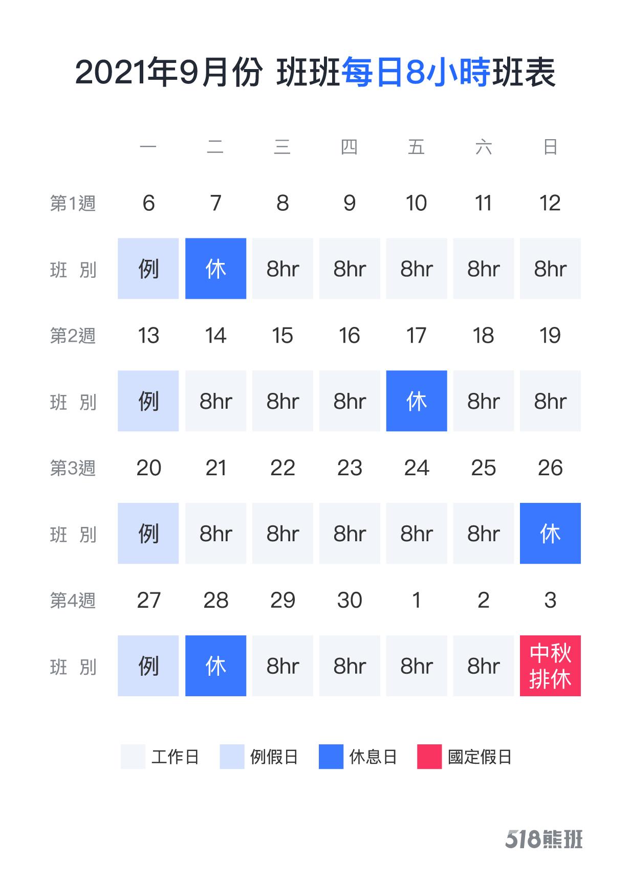 2021年9月正職人員四週變形工時排班範例(每日8小時)