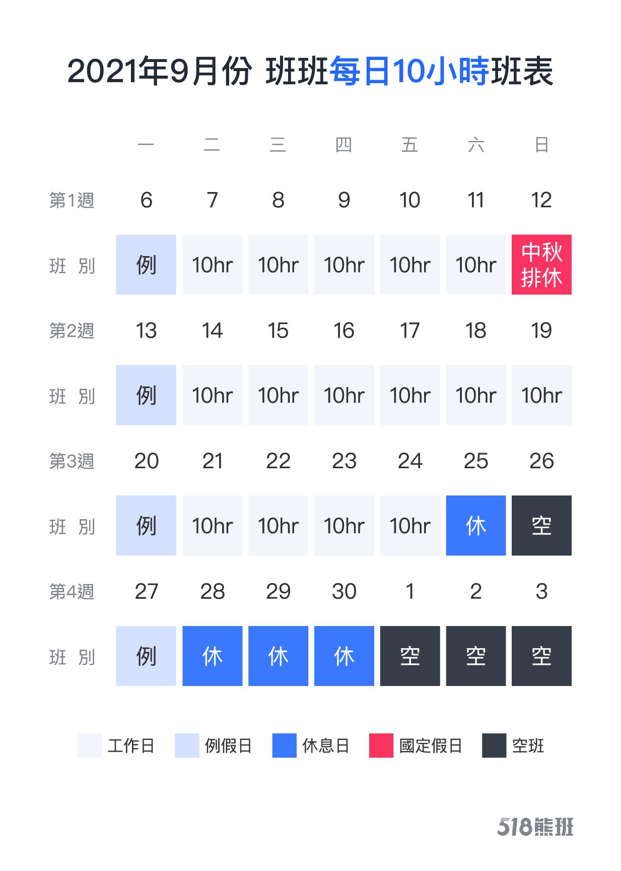 2021年9月正職人員四週變形工時排班範例(每日10小時)