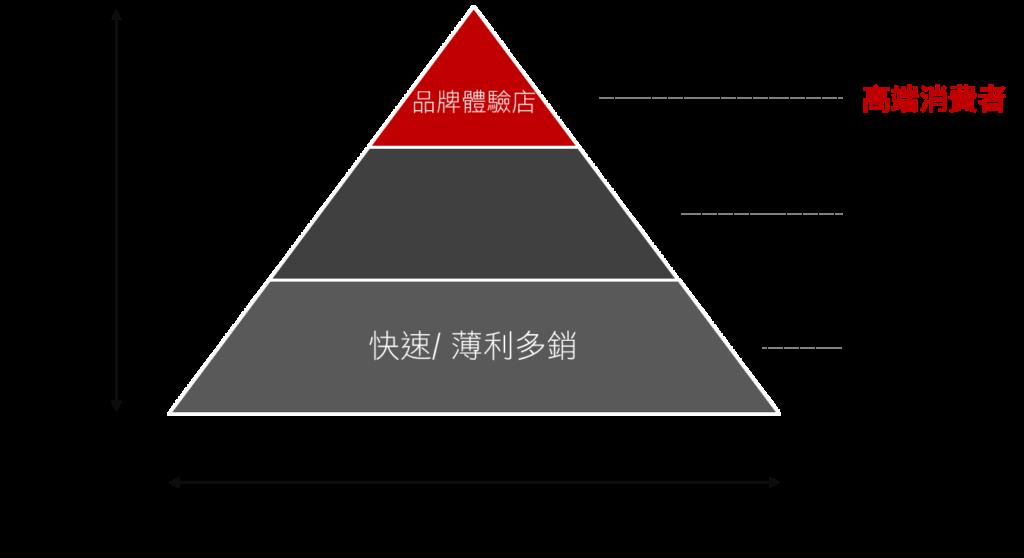 產品金字塔模式:分別提供高價位、中價位與低價位商品給不同階層的消費者