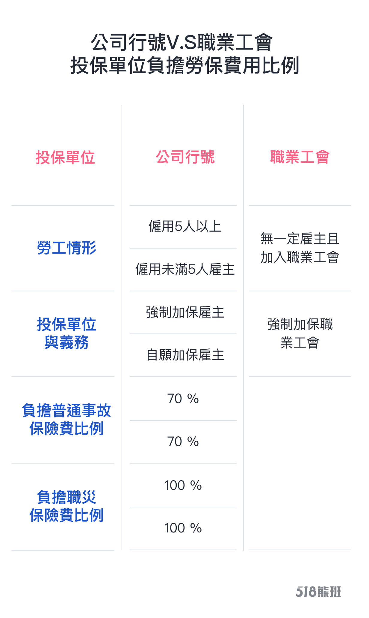 公司行號V.S.職業工會 負擔勞保費用比較表