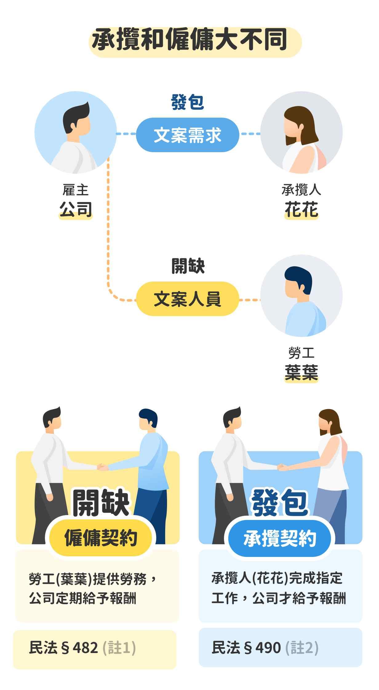 外送員承攬契約簽了就有效?3張圖讓你秒懂僱佣承攬差在哪