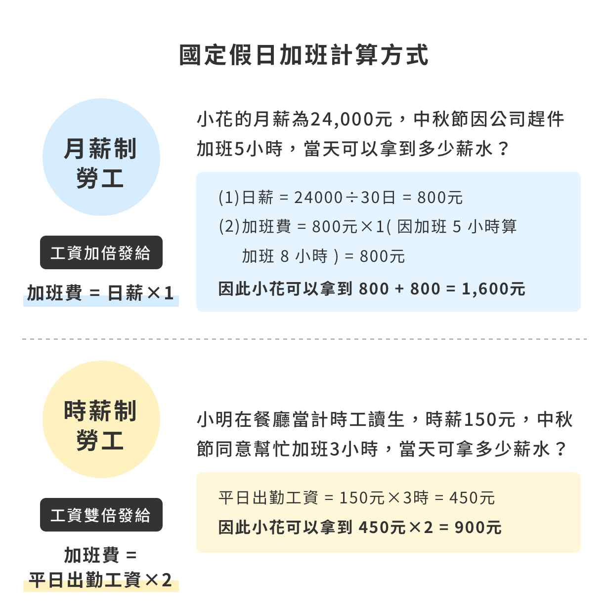 (2019年更新)中秋節上班未給加班費,最高可罰?萬