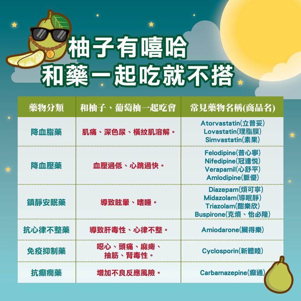 吃柚子配藥超「毒」?有服用這6種藥物的人千萬別一起吃