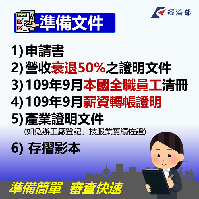 紓困4.0方案來了!勞工每人最多補助6萬元,企業快來申請!